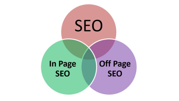 What is SEO? How it Works? Factor affecting Search Result