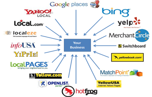 Truth of local directories – SEO Guide